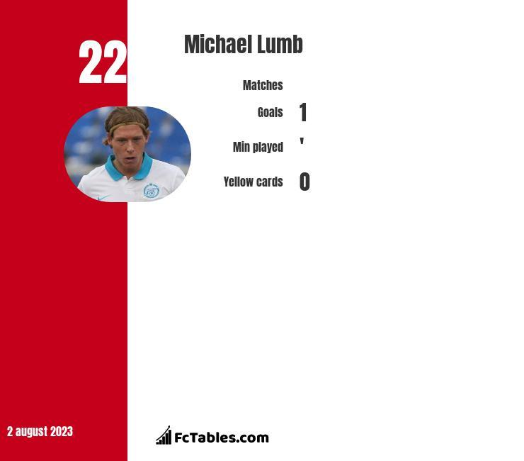 Michael Lumb infographic