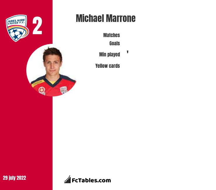 Michael Marrone infographic