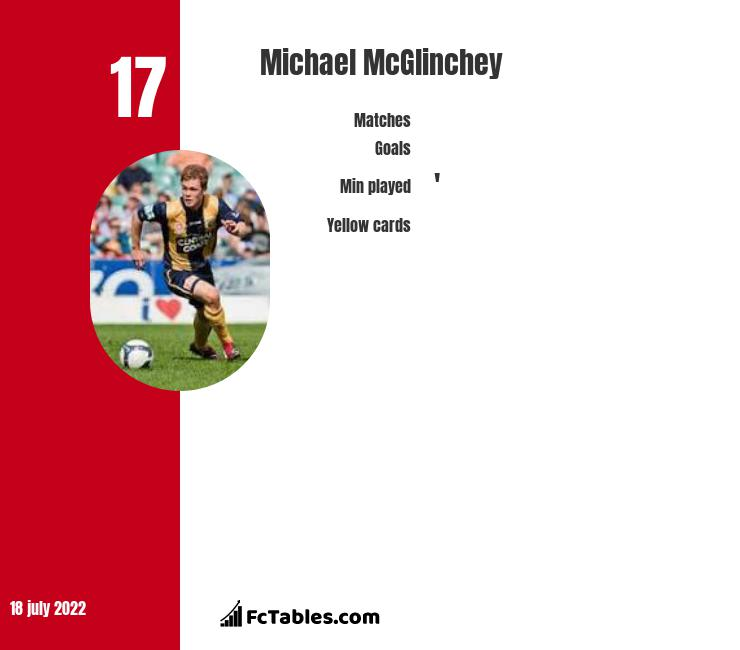 Michael McGlinchey infographic statistics for Central Coast Mariners
