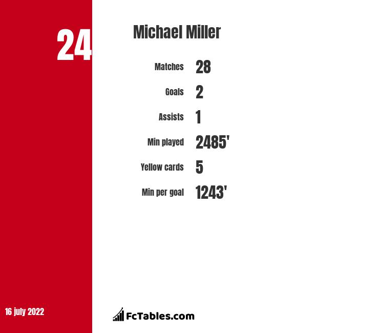 Michael Miller infographic statistics for Raith Rovers