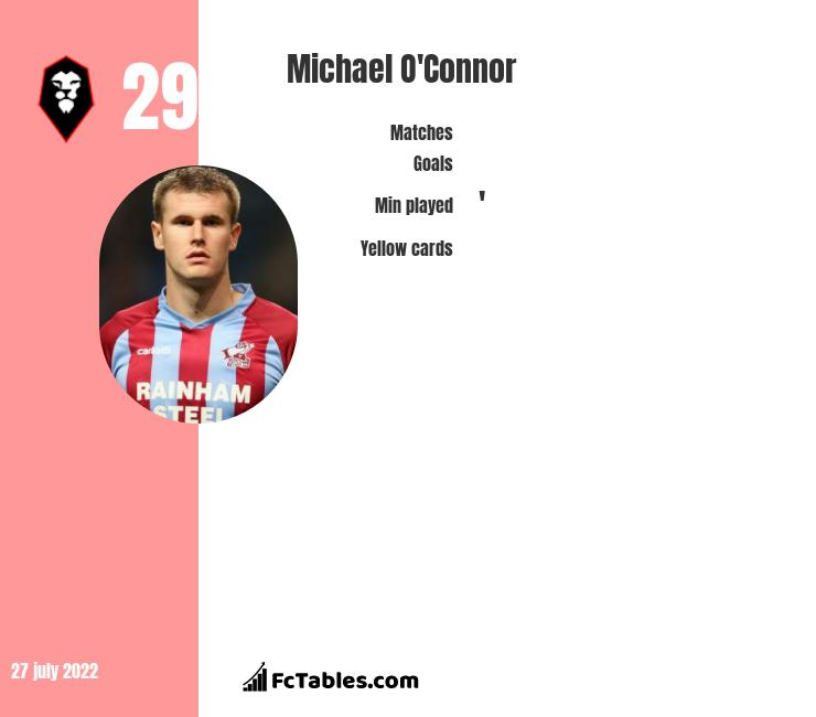 Michael O'Connor infographic