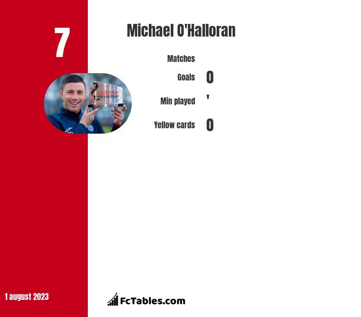 Michael O'Halloran infographic