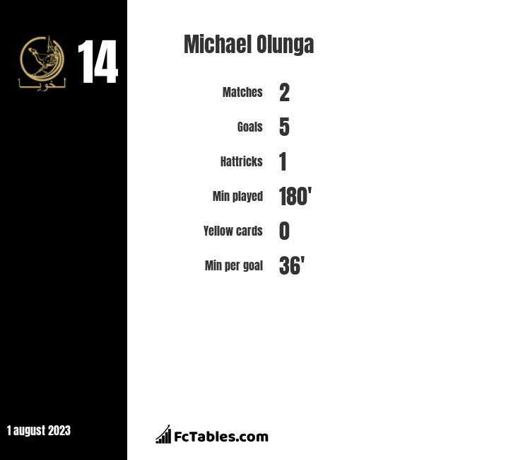 Michael Olunga infographic