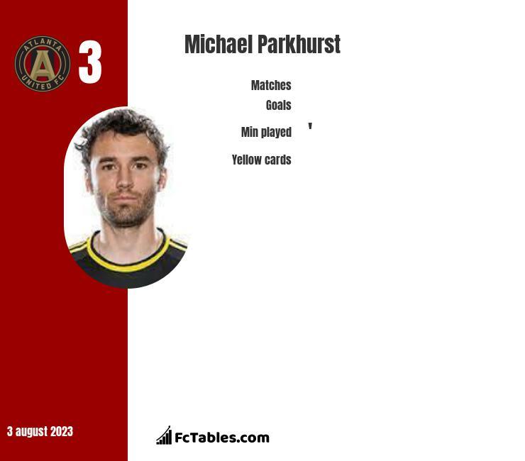 Michael Parkhurst infographic