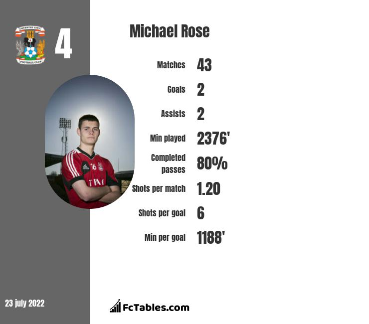 Michael Rose infographic