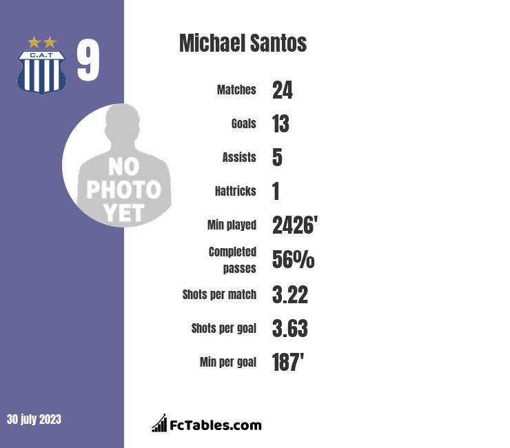 Michael Santos infographic