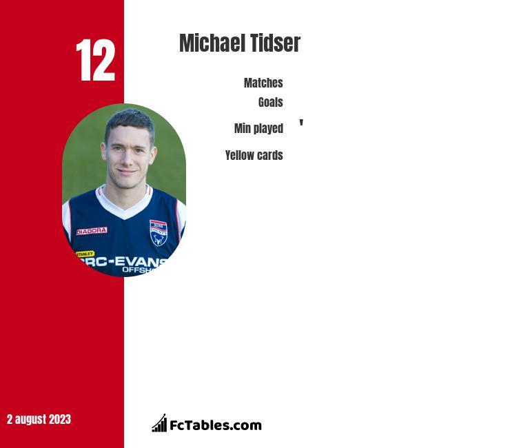 Michael Tidser infographic