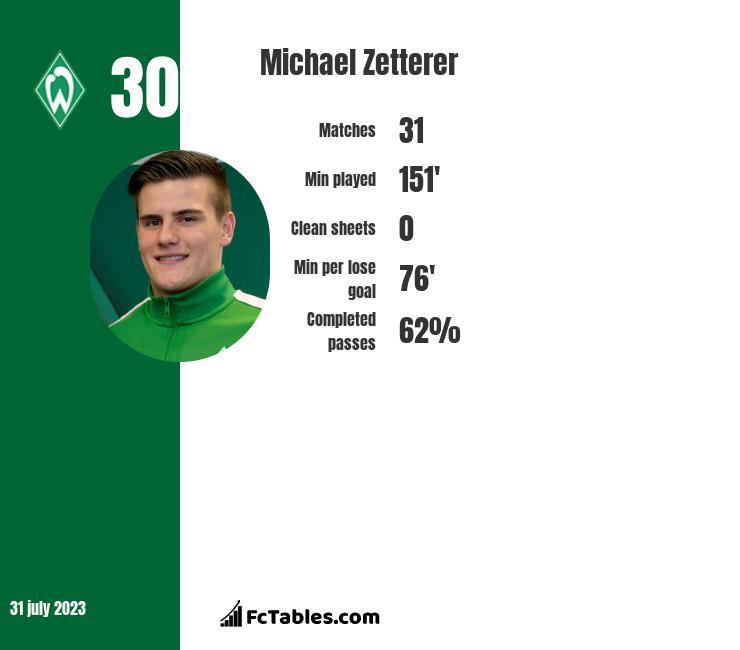 Michael Zetterer infographic