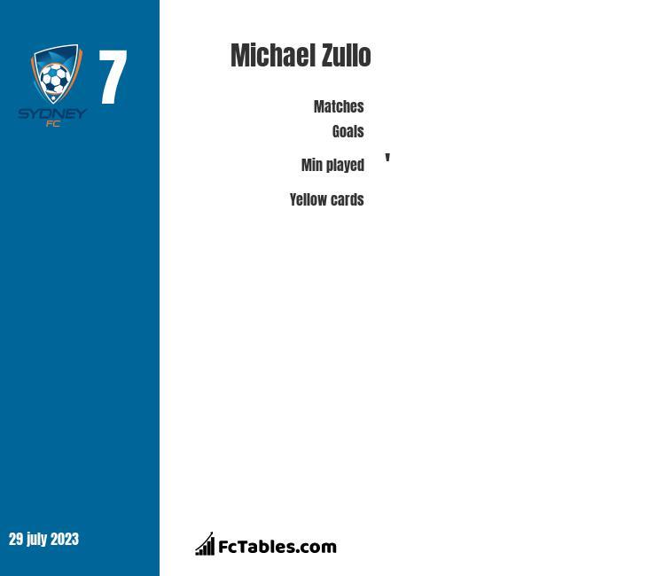 Michael Zullo infographic