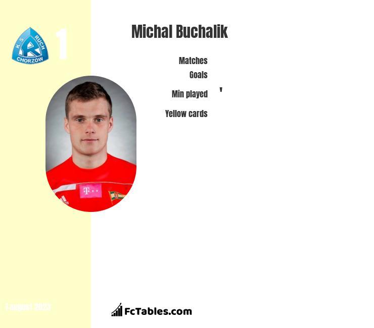 Michał Buchalik infographic