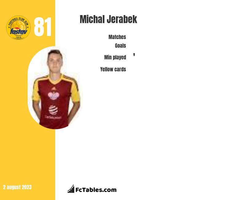 Michal Jerabek infographic