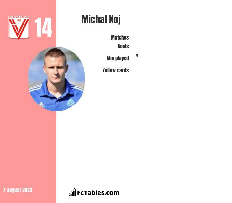Michal Koj infographic