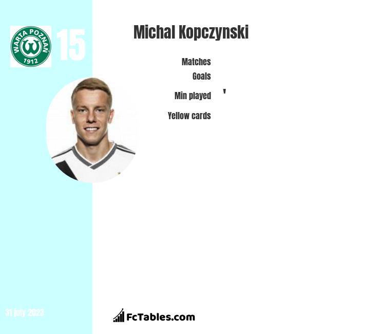 Michal Kopczynski infographic