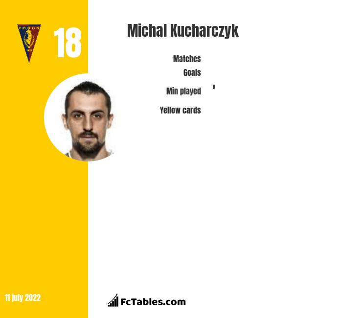 Michał Kucharczyk infographic statistics for Urał Jekaterynburg
