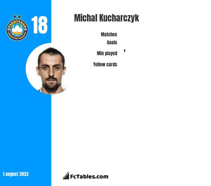 Michal Kucharczyk infographic
