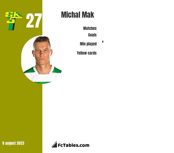 Michał Mak infographic