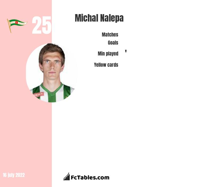 Michał Nalepa infographic