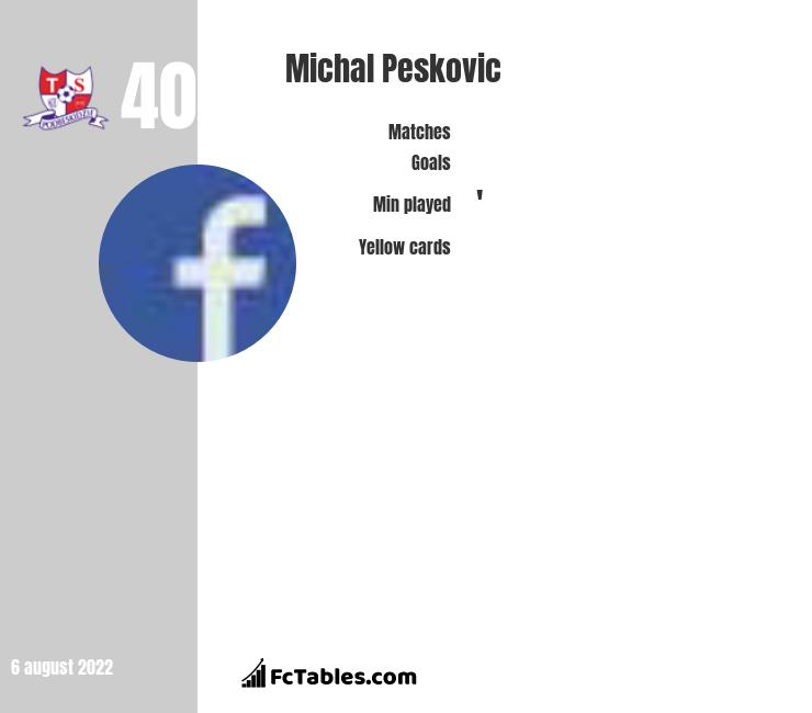Michal Pesković infographic statistics for Cracovia