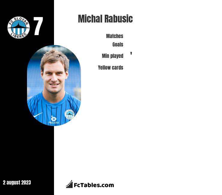 Michal Rabusic infographic