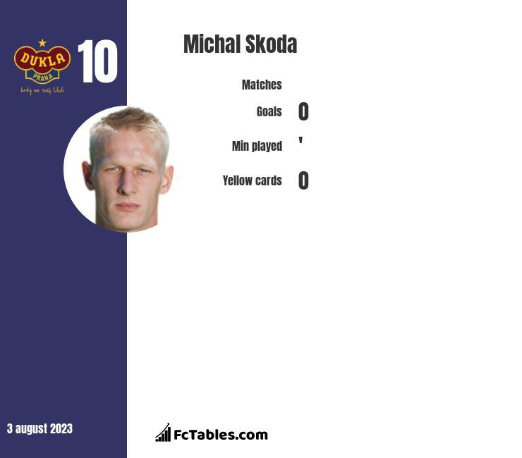 Michal Skoda infographic