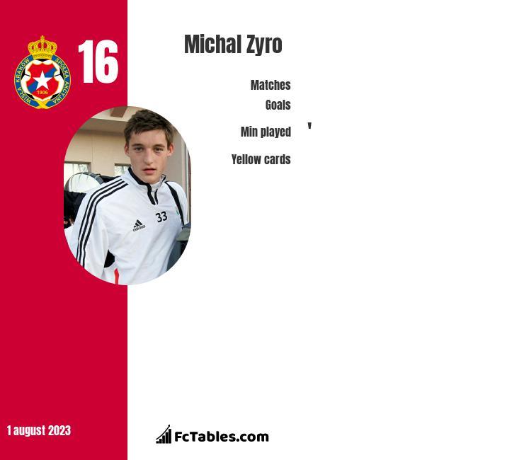 Michał Żyro infographic