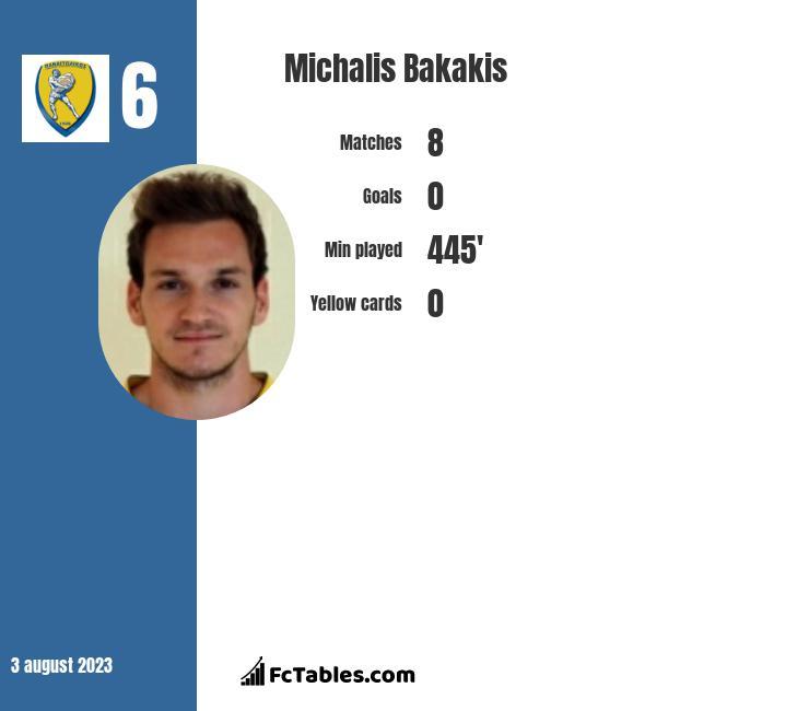 Michalis Bakakis infographic
