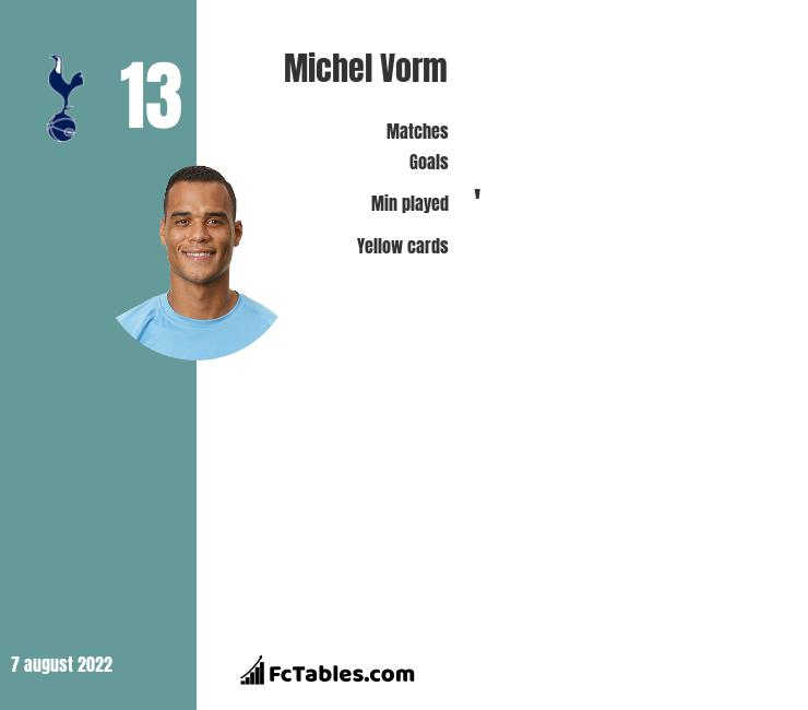 Michel Vorm infographic statistics for Tottenham