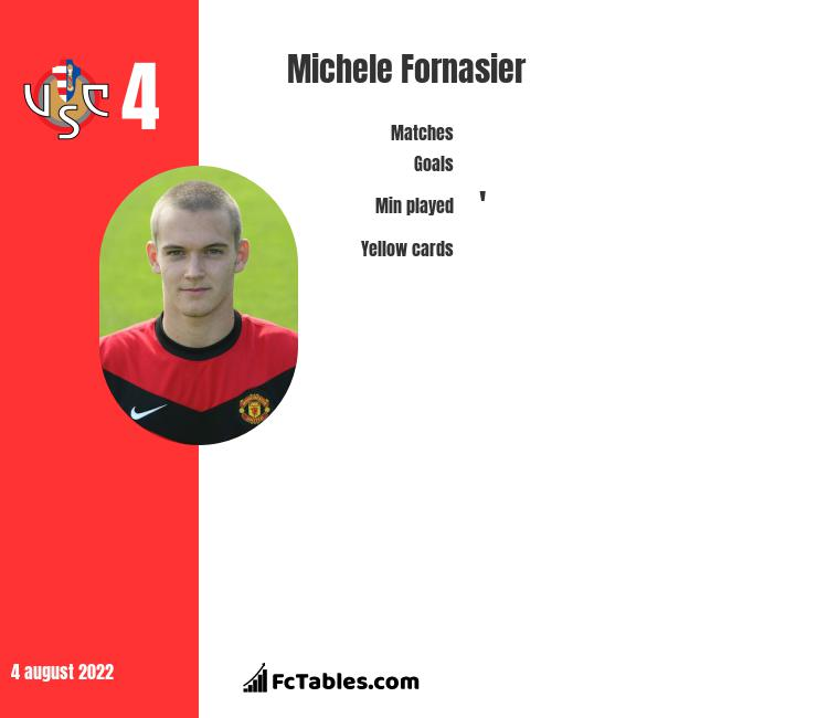 Michele Fornasier infographic