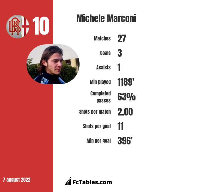 Michele Marconi infographic statistics for Pisa