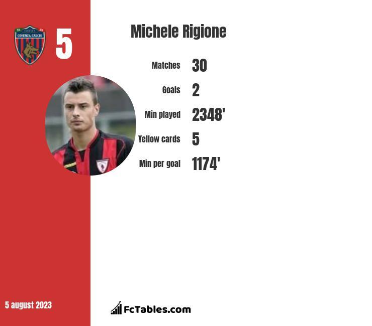 Michele Rigione infographic