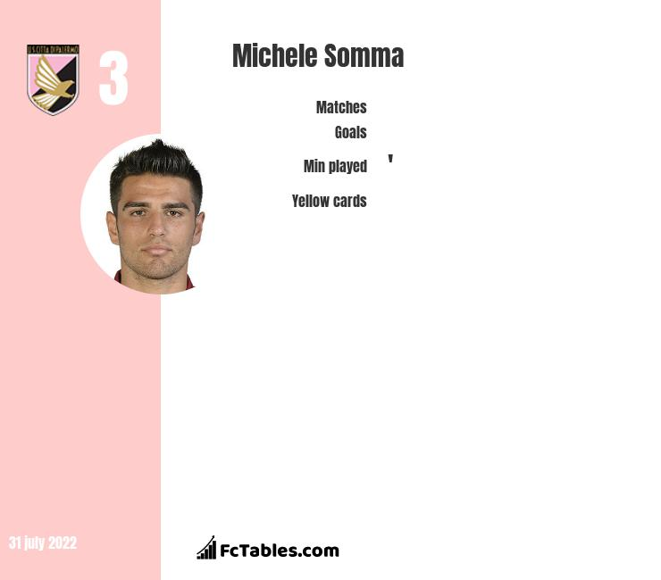 Michele Somma infographic statistics for RC Deportivo