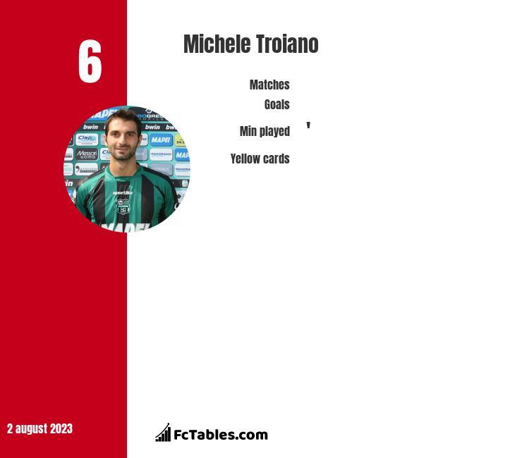 Michele Troiano infographic
