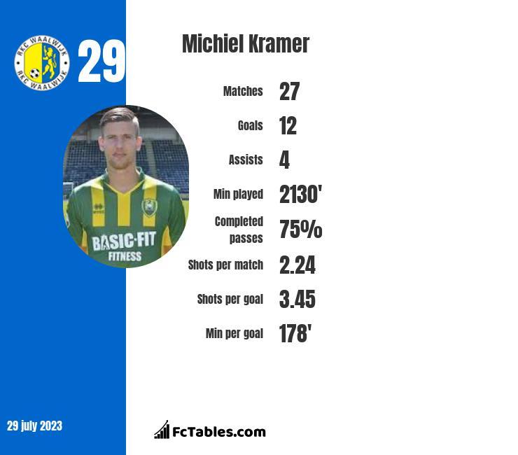 Michiel Kramer infographic
