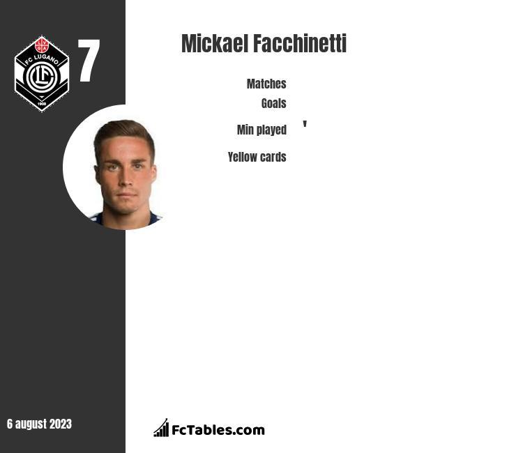 Mickael Facchinetti infographic