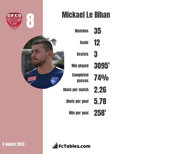Mickael Le Bihan infographic