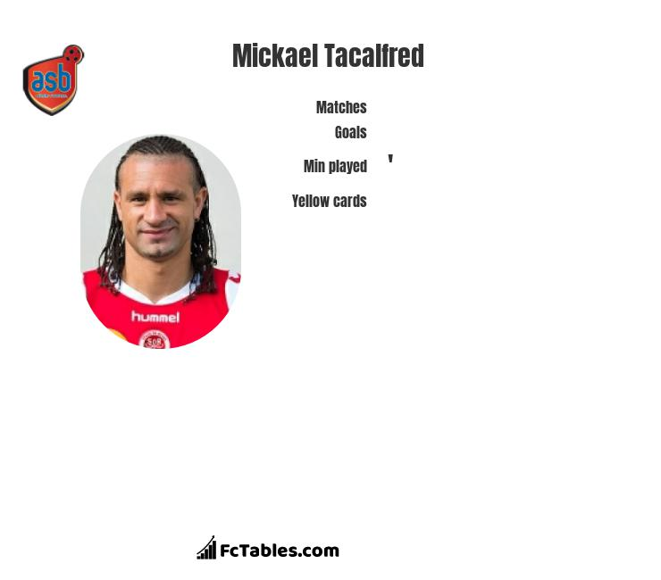Mickael Tacalfred infographic