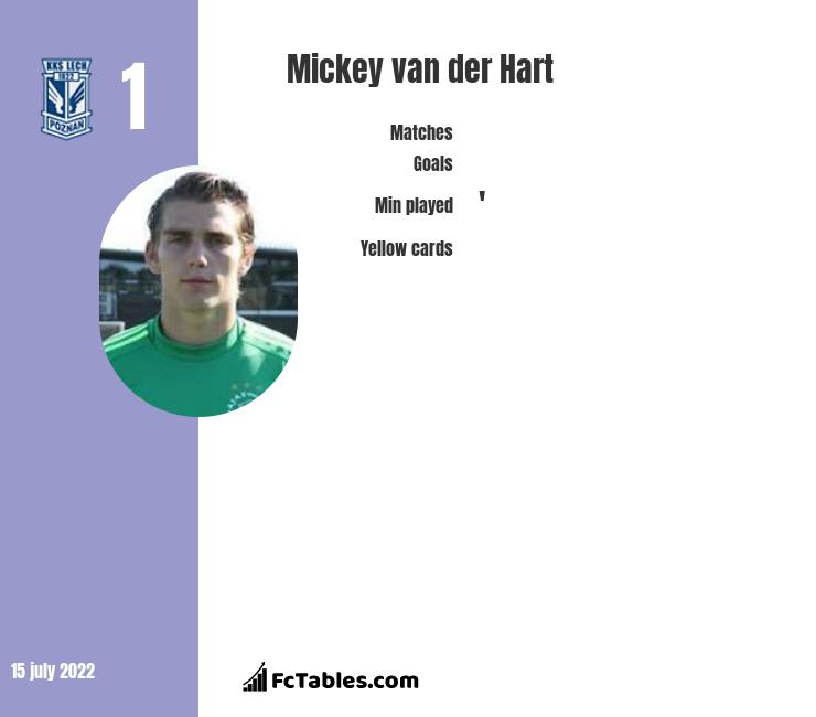 Mickey van der Hart infographic statistics for Lech Poznań