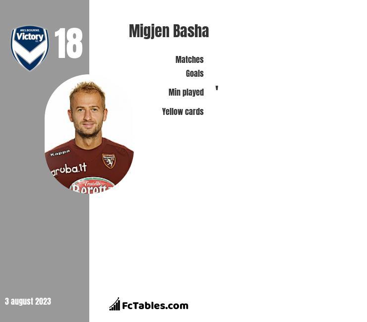 Migjen Basha infographic