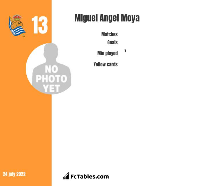 Miguel Angel Moya infographic statistics for Real Sociedad