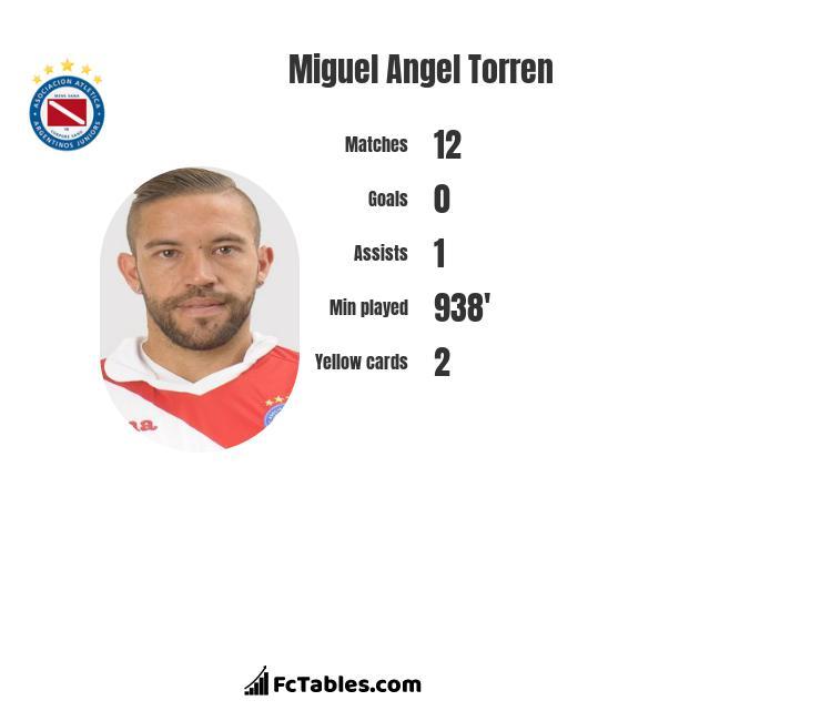 Miguel Angel Torren infographic