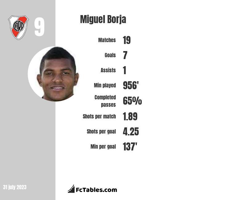 Miguel Borja infographic