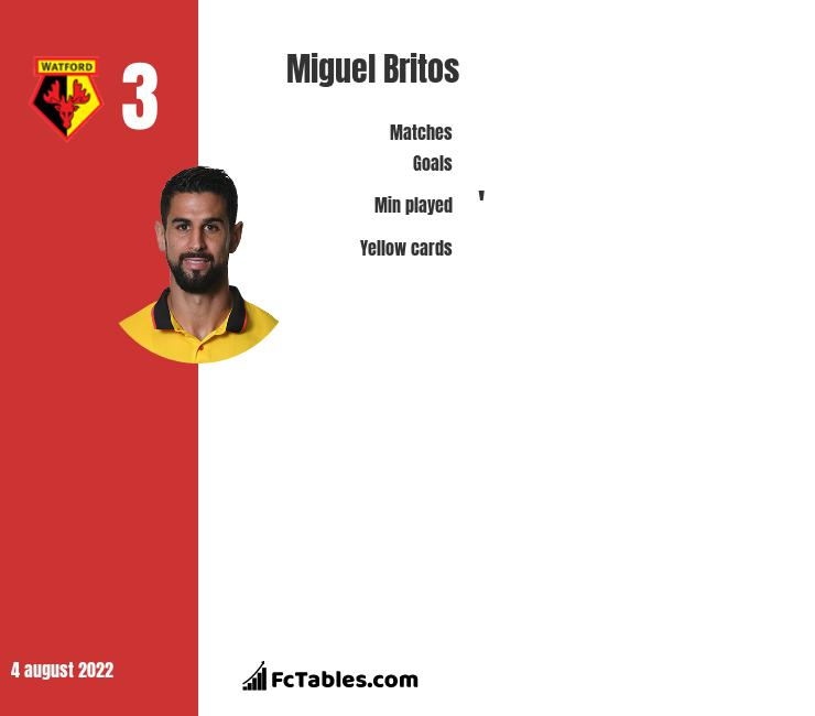 Miguel Britos infographic statistics for Watford
