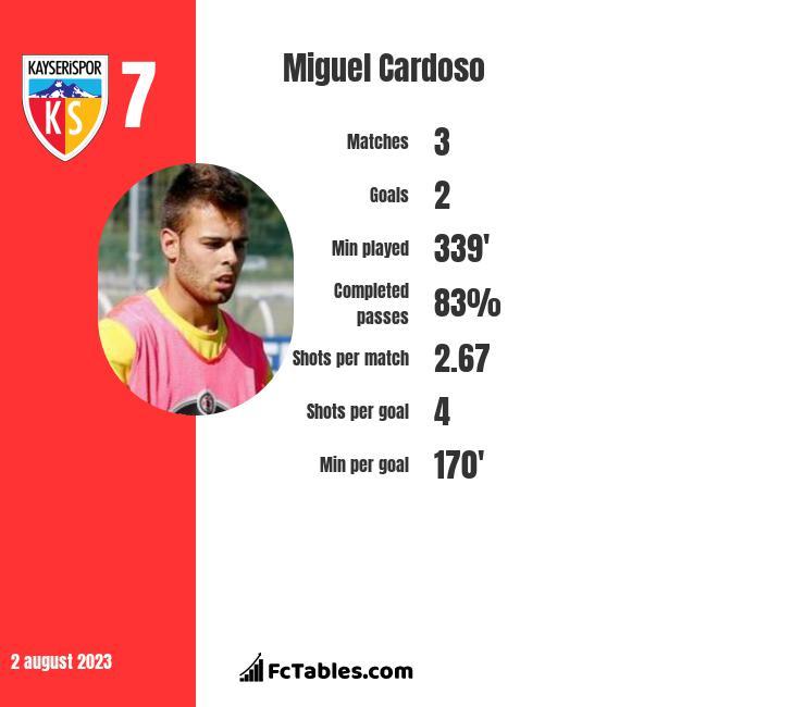 Miguel Cardoso infographic