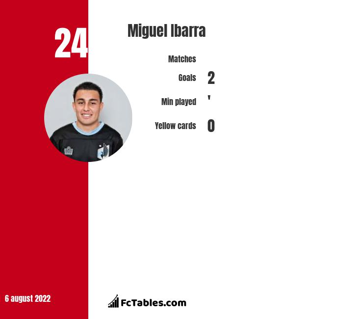 Miguel Ibarra infographic statistics for Seattle Sounders FC
