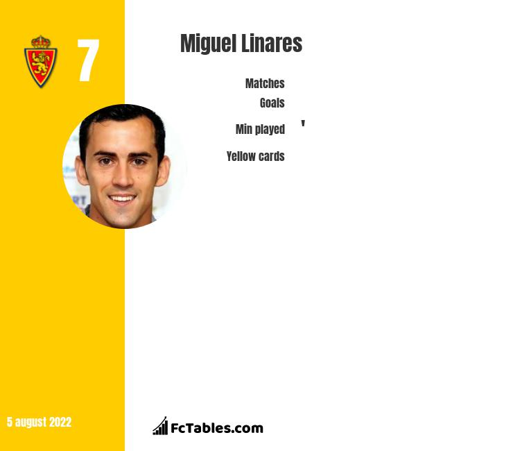 Miguel Linares infographic