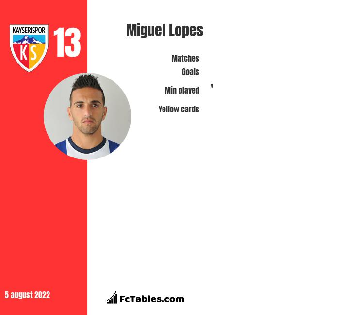 Miguel Lopes infographic