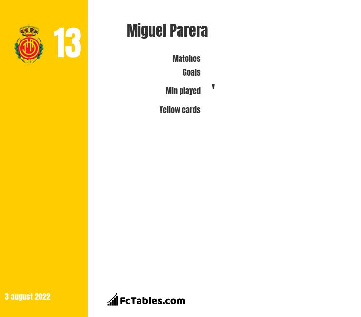 Miguel Parera infographic
