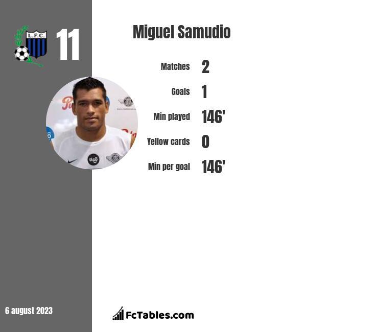 Miguel Samudio infographic