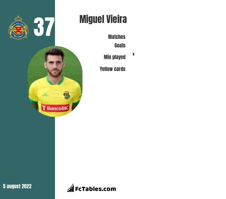 Miguel Vieira infographic statistics for Wolfsberger AC