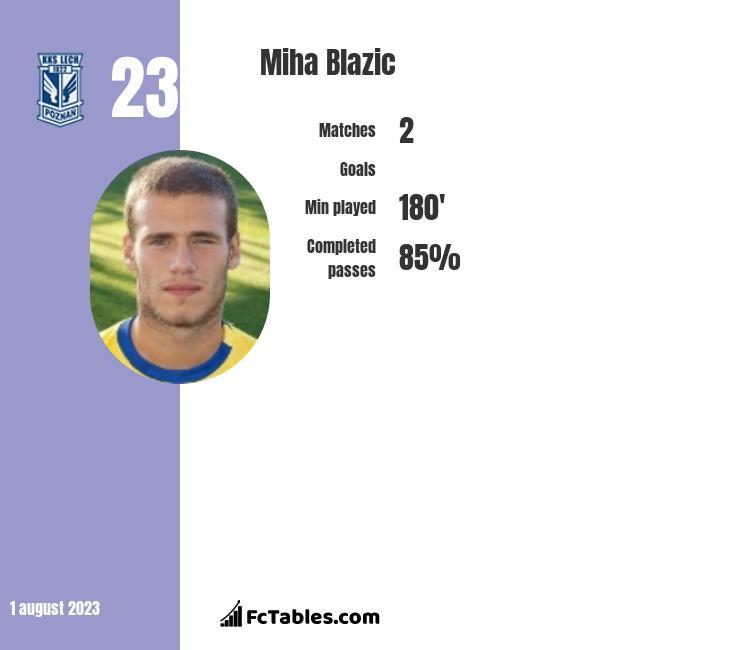 Miha Blazic infographic